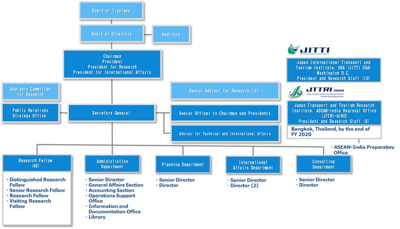 organizationa_chart_20201001.png