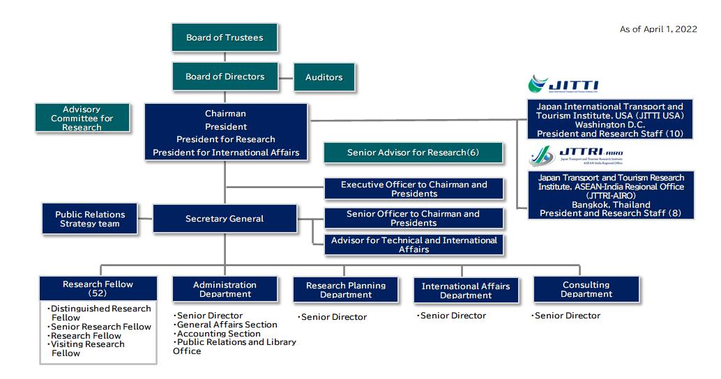 organizationa_chart